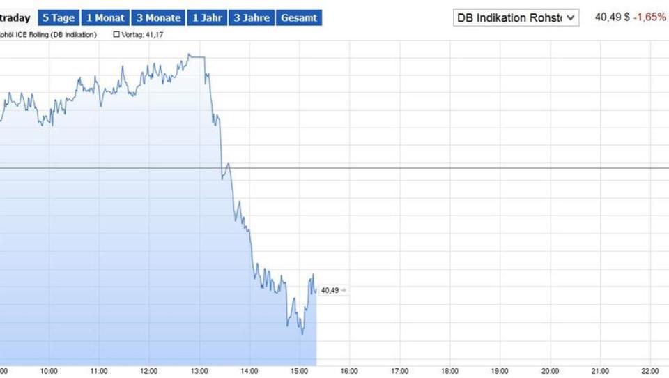 Nordsee-Öl Brent auf Sechs-Jahres-Tief