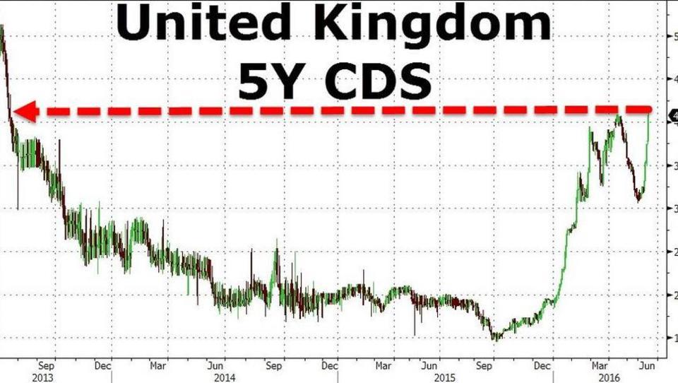 Kredit-Ausfallversicherungen für Großbritannien werden teurer