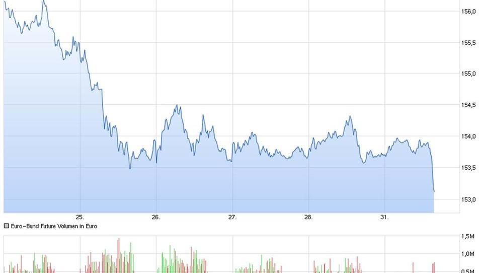 Bunds: Deutsche Staatsanleihen überraschend unter Druck