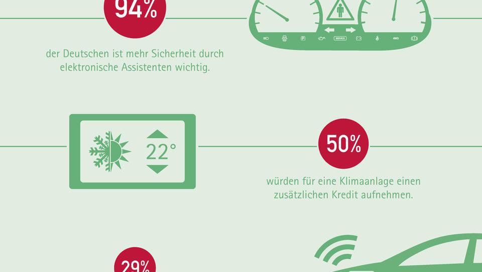 Autokauf: Komfort und Sicherheit sind für Deutsche am wichtigsten