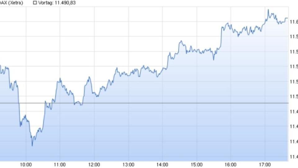 Börse: Dax schließt ein Prozent im Plus