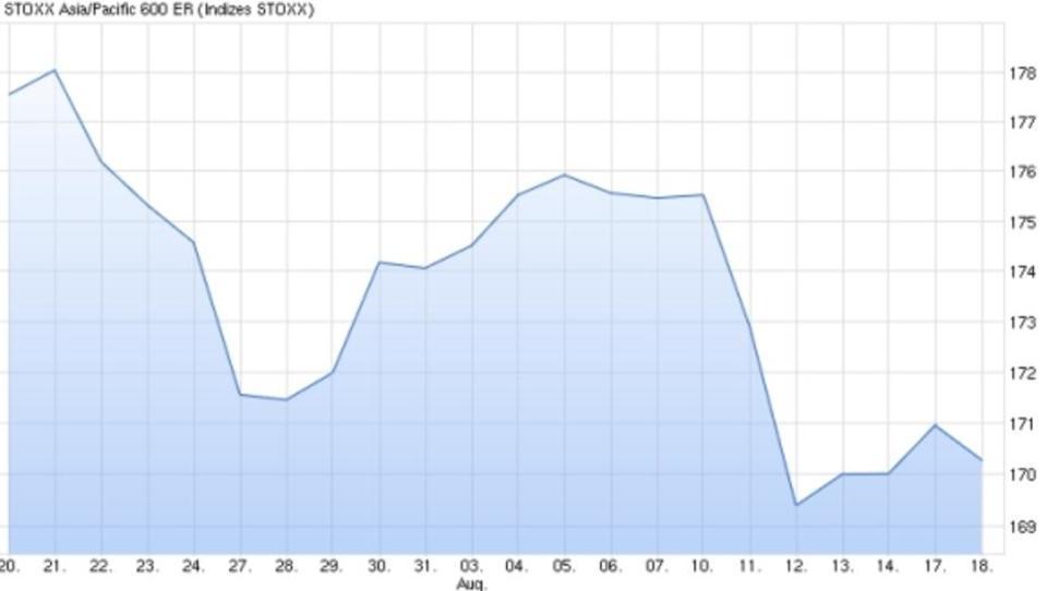 Chinas Börsen brechen erneut ein