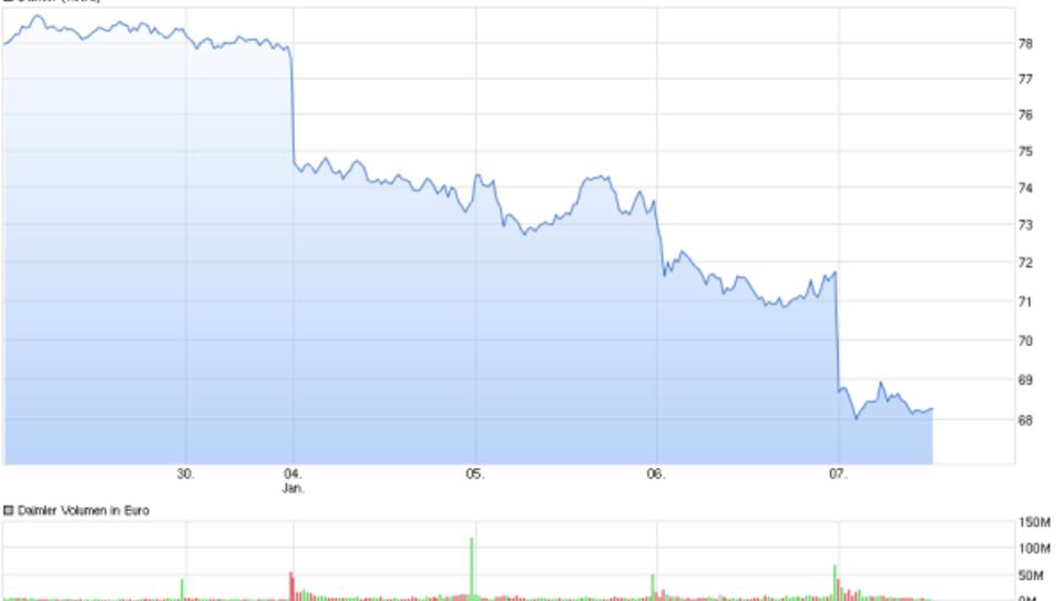 Crash in China: Europas Börsen stürzen ab