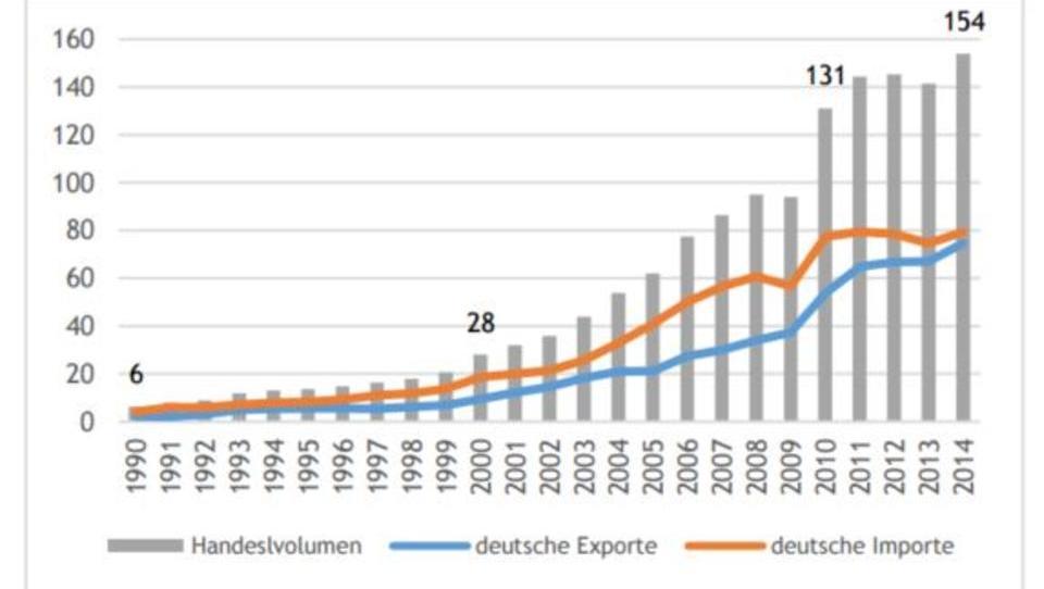 China wird zum Risiko für deutsche Exporteure