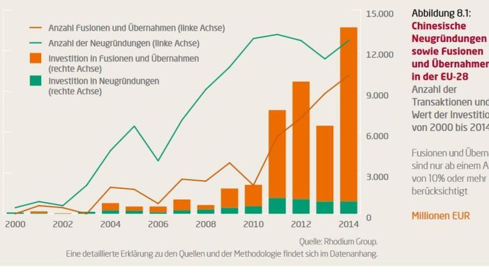 Chinesischer Staatsfonds kauft deutsche Immobilien