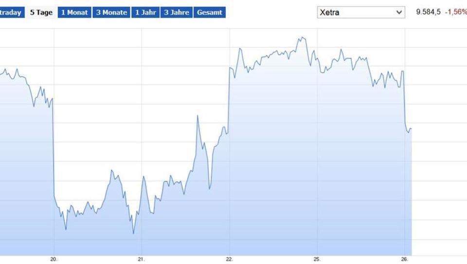Börse: Dax verliert, Ölpreis sackt ab
