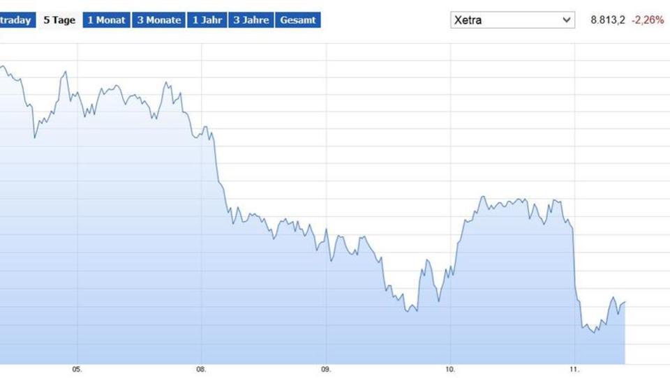 Europas Börsen stürzen ab, Bank-Aktien schwer unter Druck