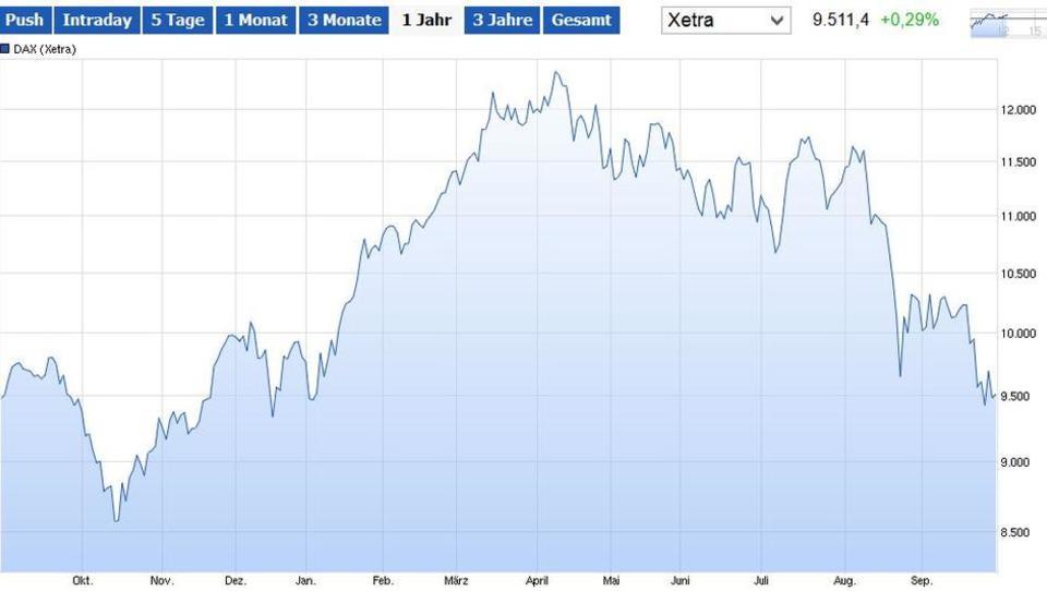 Börse: Dax fällt auf Zehn-Monats-Tief