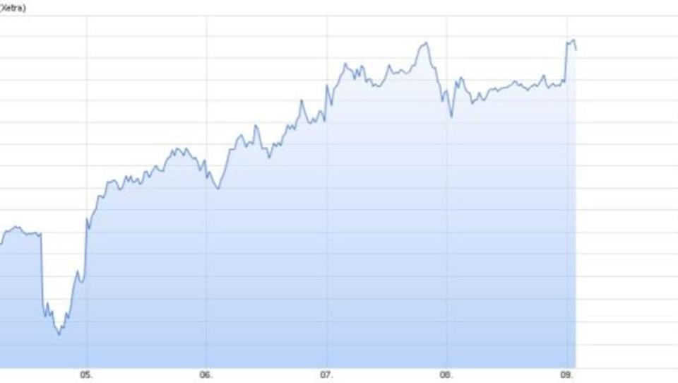 Dax steigt um 1,1 Prozent