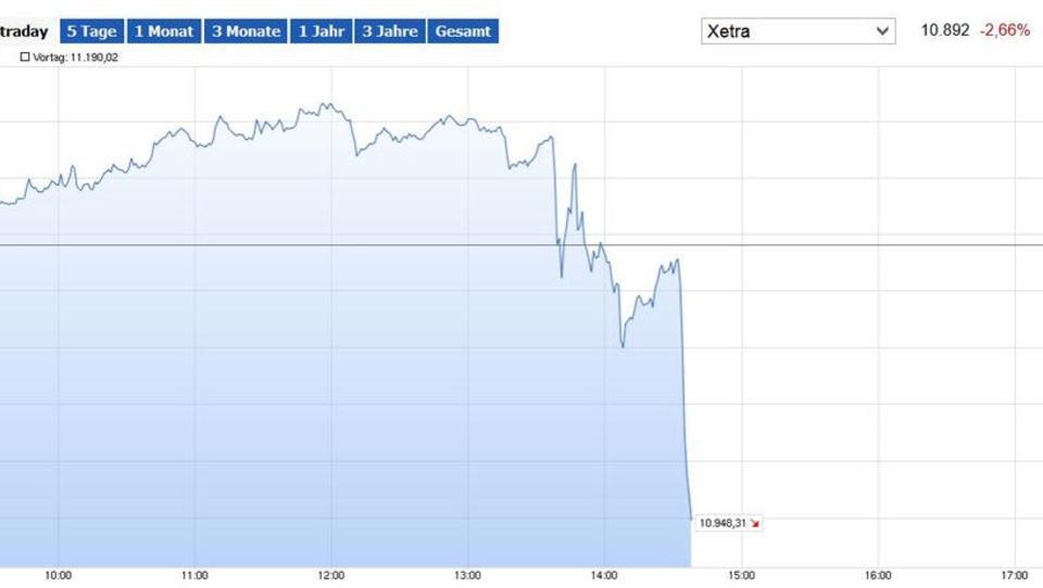 Dax bricht nach EZB-Entscheidung ein