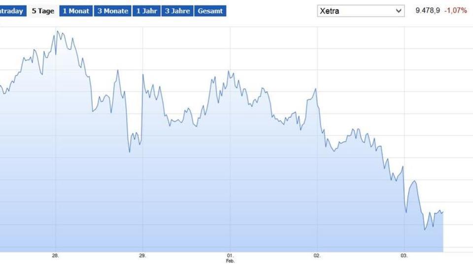 Verluste an Europas Börsen: Bank-Aktien unter Druck