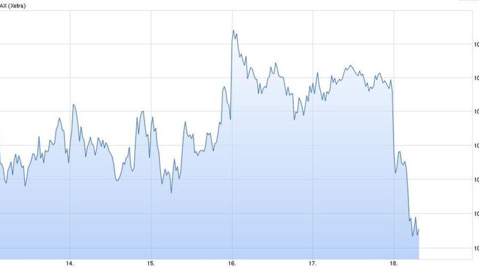 Enttäuschung an Europas Börsen über die Fed