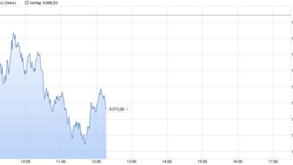 Europas Börsen mit Verlusten