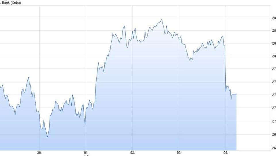 Banken-Aktien mit deutlichen Verlusten