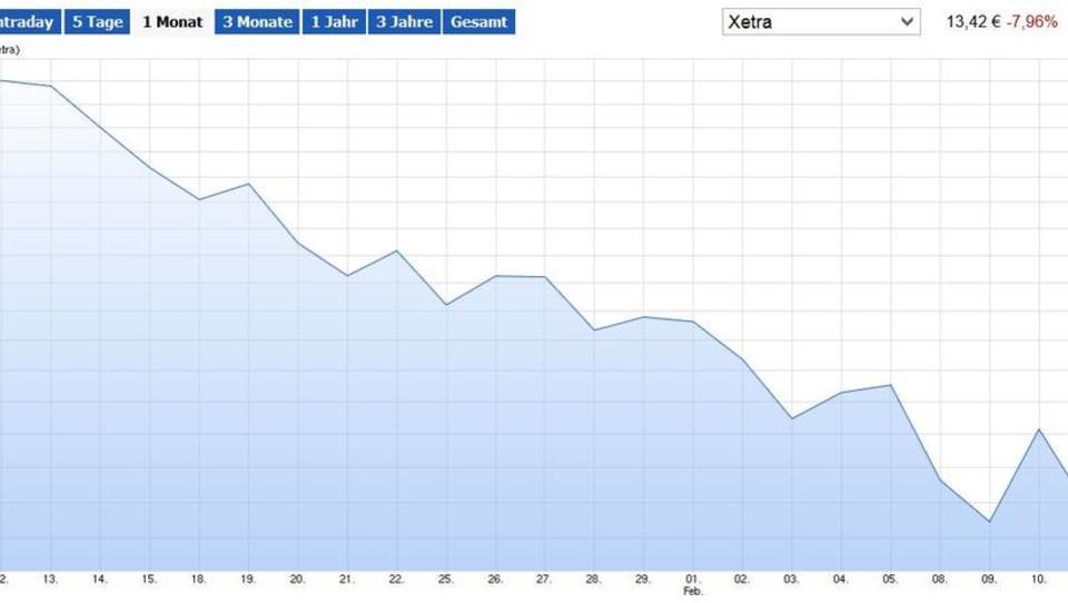 Deutsche-Bank-Aktie schmiert ab