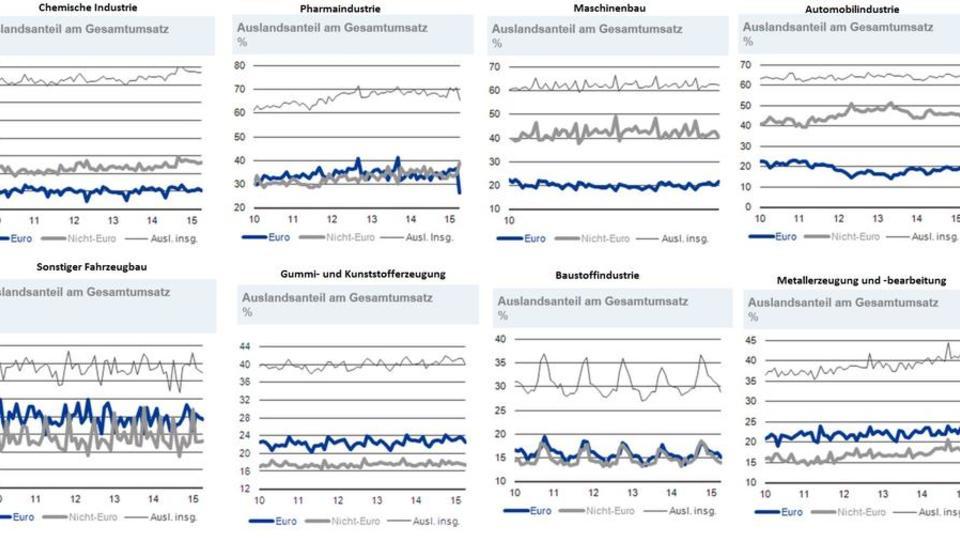 Abschwung in Schwellenländern belastet mittelständische Industrie