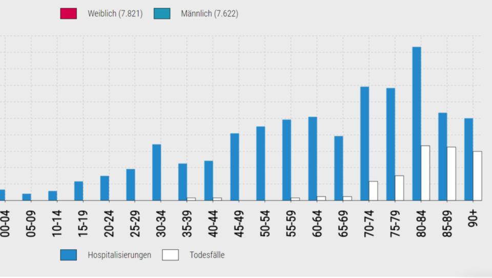 Schleswig-Holstein: Fast 89 Prozent der Corona-Toten aus Heimen