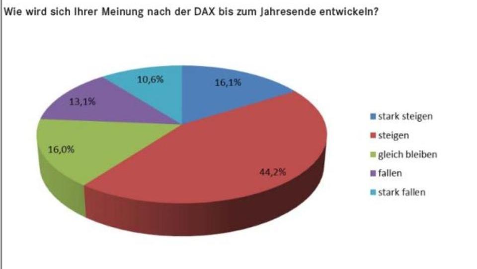 Privatanleger sehen bis Jahresende Aufwärtspotenzial beim Dax