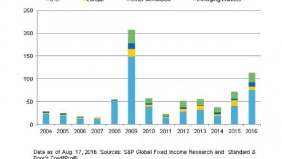 Rezession kündigt sich an: US-Insolvenzen steigen deutlich