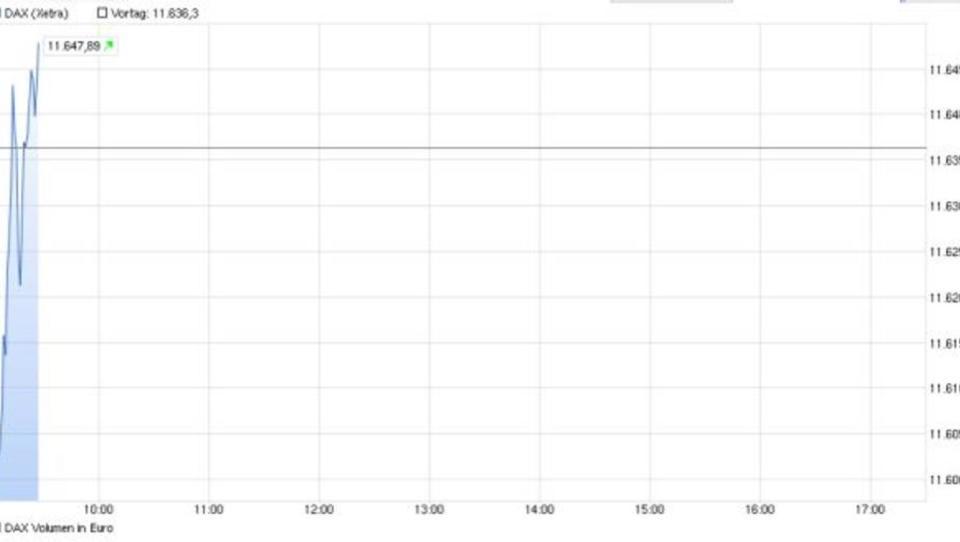Dax rutscht zur Eröffnung auf 11.066 Punkte ab