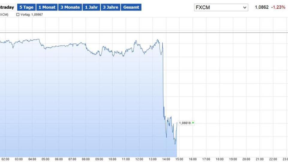 """""""Irrfahrt, Sackgasse, bizarr"""": Draghis Kurs stößt auf allgemeine Ablehnung"""