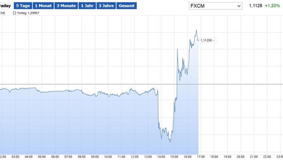 EZB-Entscheid: Wirkung verpufft an US-Märkten