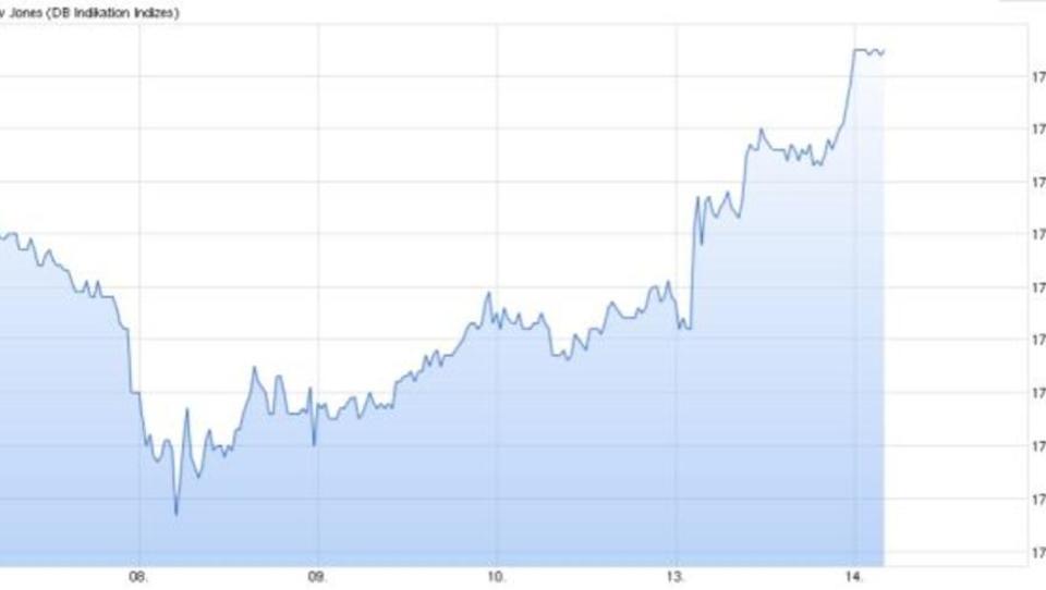 Griechenland-Einigung zieht US-Börsen ins Plus