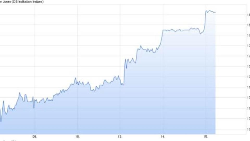 Trotz schwacher Konjunkturdaten: US-Börsen legen leicht zu