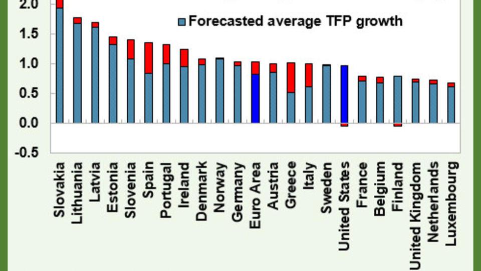 IWF sieht schwarz für Europa: Zu alt, zu viele Schulden