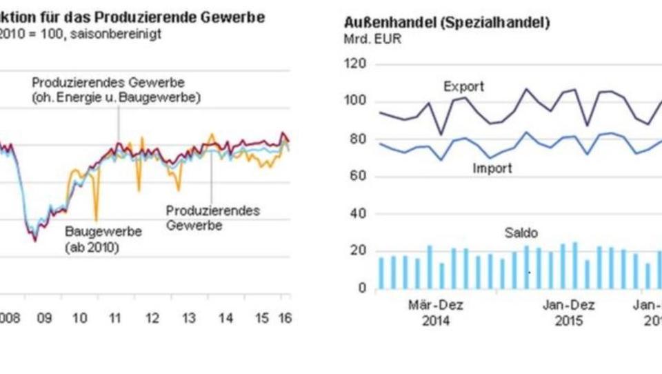 Deutsche Exporte in die USA brechen ein