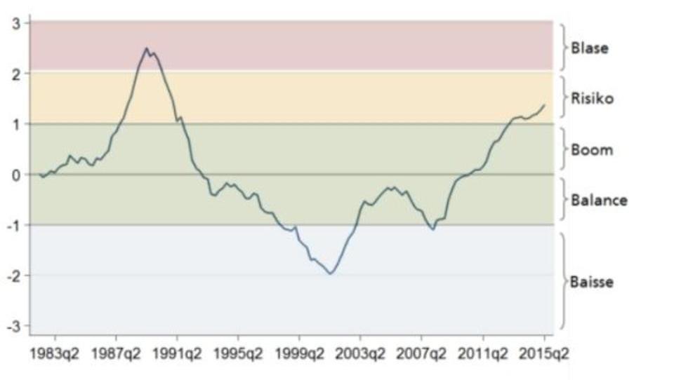 Blase entsteht: Massiver Preisanstieg bei Immobilien in der Schweiz