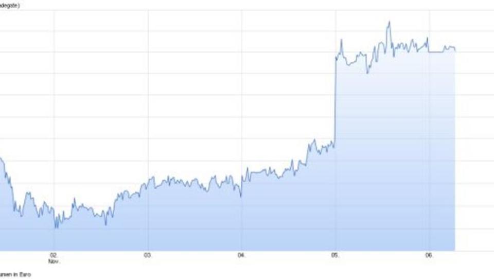 Börsenwert von Facebook springt über 300 Milliarden Dollar