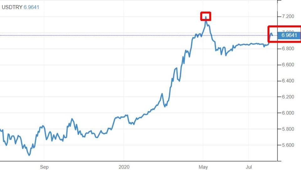 Zentralbank hilflos: Türkische Lira fällt auf Rekord-Tief