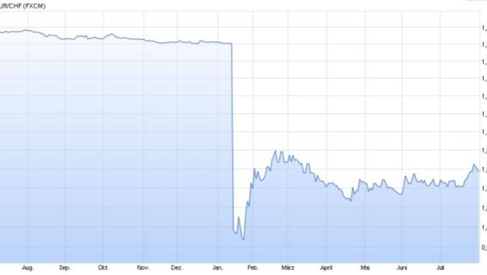 Schweiz: Nationalbank macht 50 Milliarden Franken Verlust