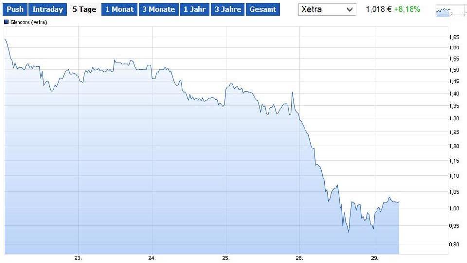 Rohstoff-Schock: Panik-Verkäufe bei Glencore-Anleihen