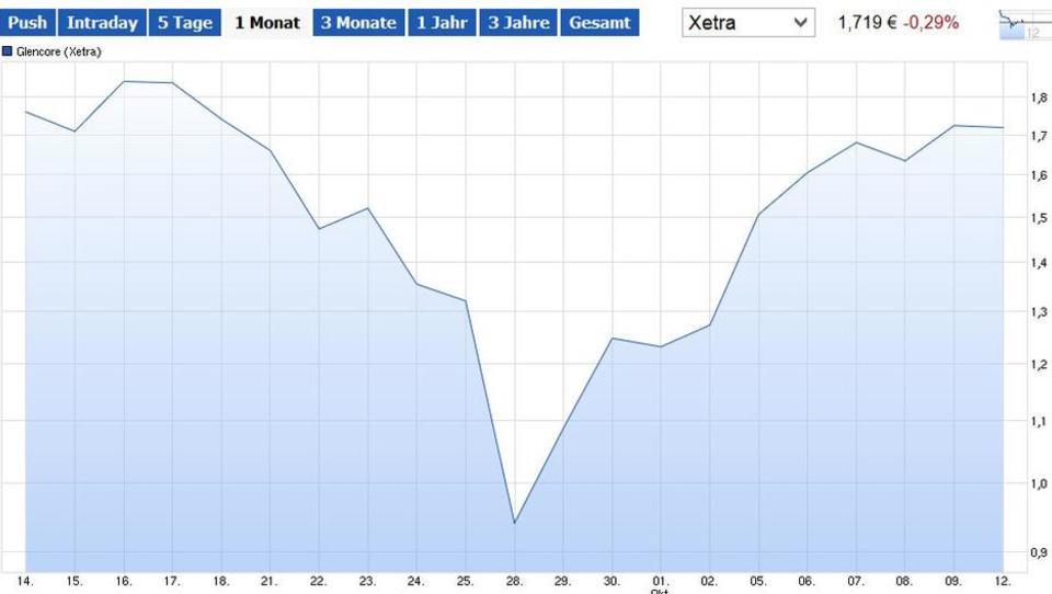 Schuldenabbau: Glencore prüft Verkauf von Minen