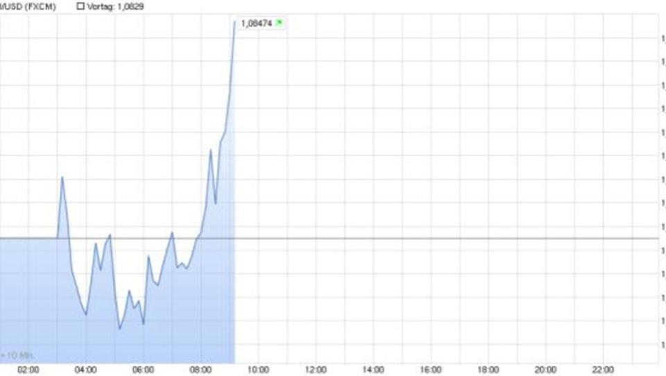 Der Euro verharrt unter 1,09 Dollar