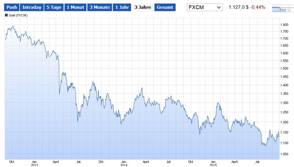 Schweizer Behörde untersucht Gold-Manipulation