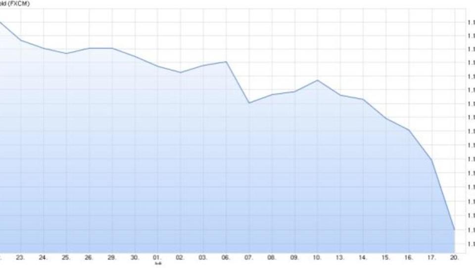 Zins-Spekulationen schicken Goldpreis auf Rekord-Tief