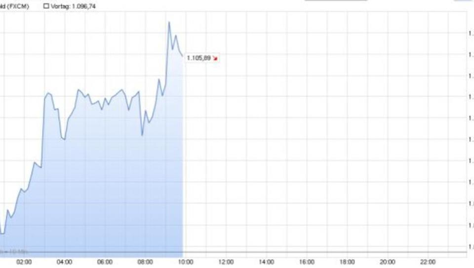 Goldpreis erholt sich nach Rekord-Talfahrt