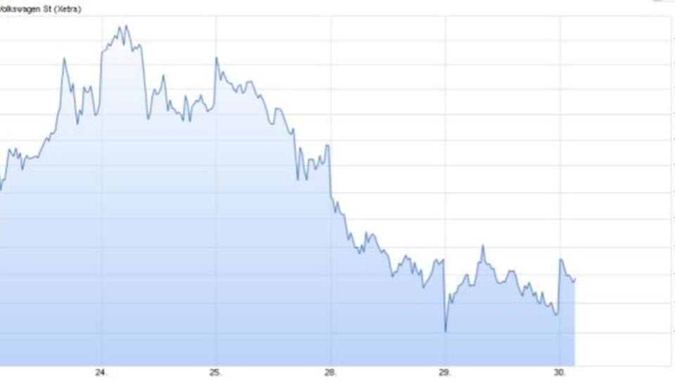 Börse: Absturz von Auto-Werten vorerst gestoppt