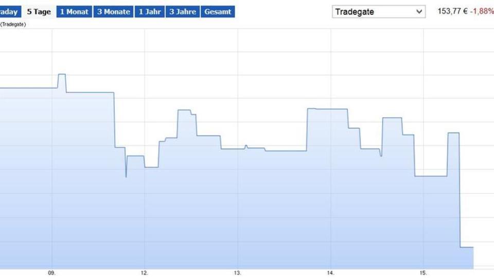 Rückgang bei Überschuss von Goldman Sachs