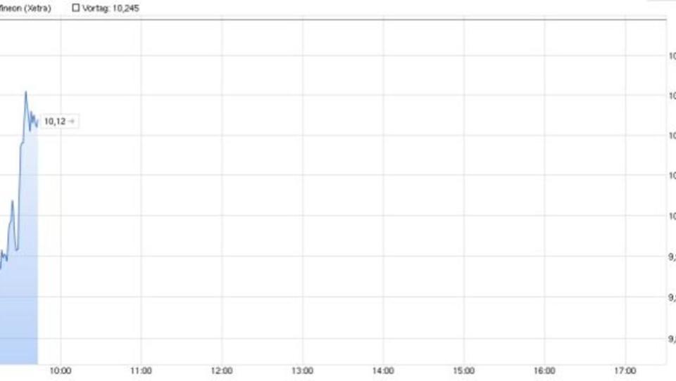 Infineon-Aktie bricht vorübergehend ein
