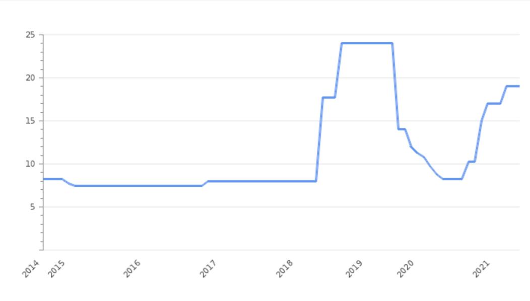 Türkische Notenbank hät Leitzins konstant bei 19 Prozent