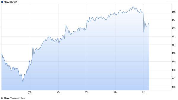 Trotz Gewinnsteigerung: Allianz-Aktie verliert an Wert
