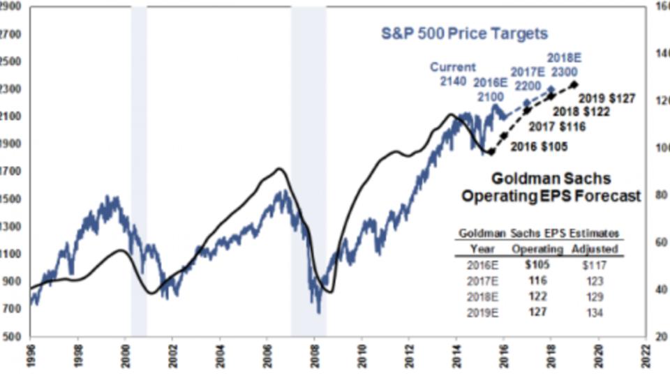 Goldman Sachs: Trump-Sieg keine Gefahr für Finanz-System