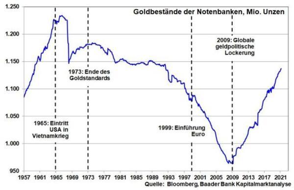 kw10-kolumne06-goldbestaendedernotenbanken-6076e2c30db7a-6076e2c30e047.jpg