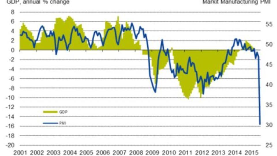"""""""Rettung"""" wird teuer: Griechische Industrie-Produktion sackt drastisch ab"""
