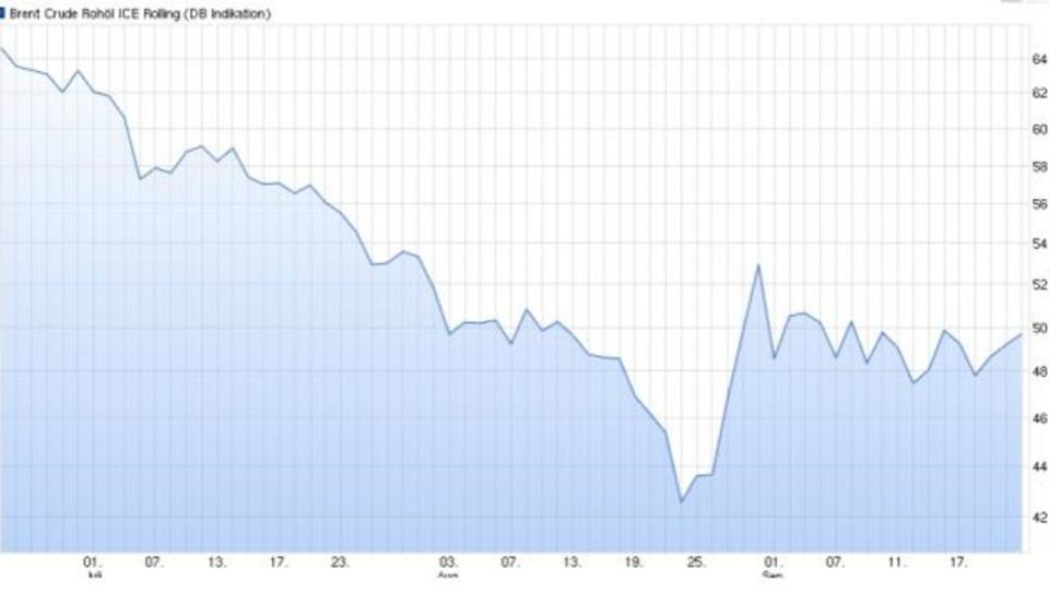 Öl-Preis fällt: Energieriesen fahren Investitionen zurück