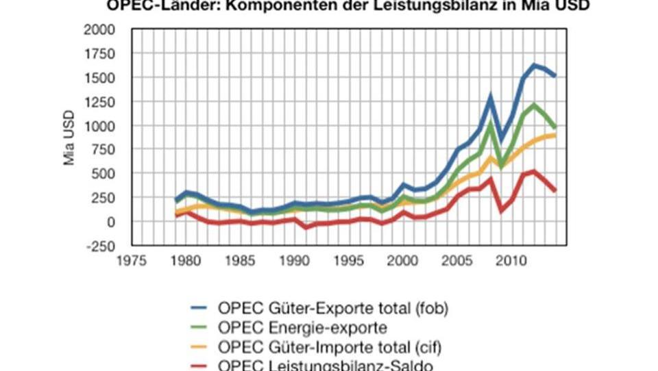 Energie: Russland fährt einen riskanten Kurs, aber mit Kalkül